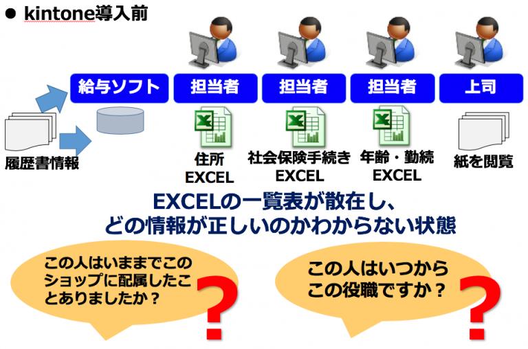 導入事例1)小売業・社員情報管理システム