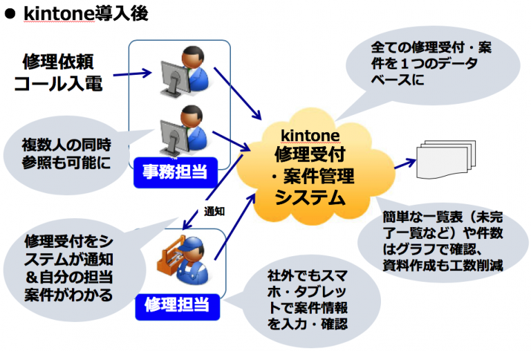 導入事例2)設備メンテナンス業・修理受付案件管理システム
